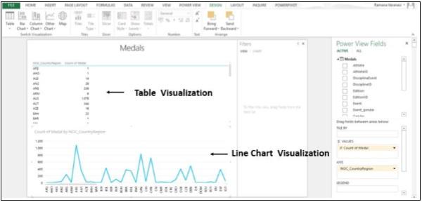 Gráfico de vistas de líneas